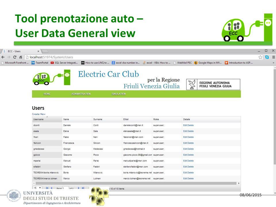 08/06/2015 Tool prenotazione auto – User Data General view