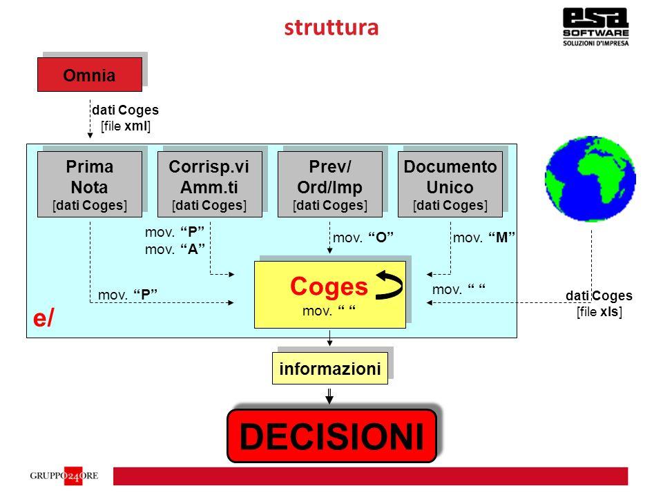 struttura informazioni ( 100% ) DECISIONI dati Coges [file xls] e/ Coges Prima Nota [dati Coges] Prima Nota [dati Coges] Prev/ Ord/Imp [dati Coges] Prev/ Ord/Imp [dati Coges] Documento Unico [dati Coges] Documento Unico [dati Coges] Corrisp.vi Amm.ti [dati Coges] Corrisp.vi Amm.ti [dati Coges] Omnia dati Coges [file xml]