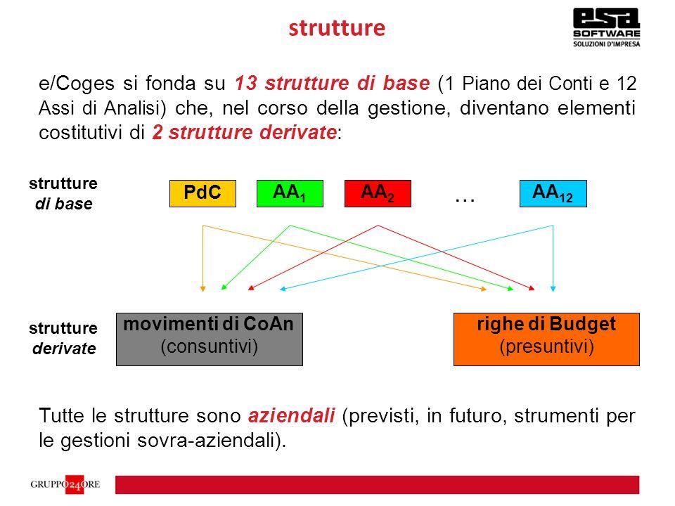 strutture di base: architettura strutture gerarchiche multi-livello, anche sbilanciate, con numero di livelli infinito (albero di tipo padre-figlio) 1 Costi Produz.