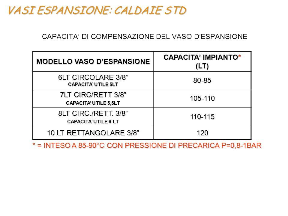 """VASI ESPANSIONE: CALDAIE STD CAPACITA' DI COMPENSAZIONE DEL VASO D'ESPANSIONE MODELLO VASO D'ESPANSIONE CAPACITA' IMPIANTO* (LT) 6LT CIRCOLARE 3/8"""" CA"""