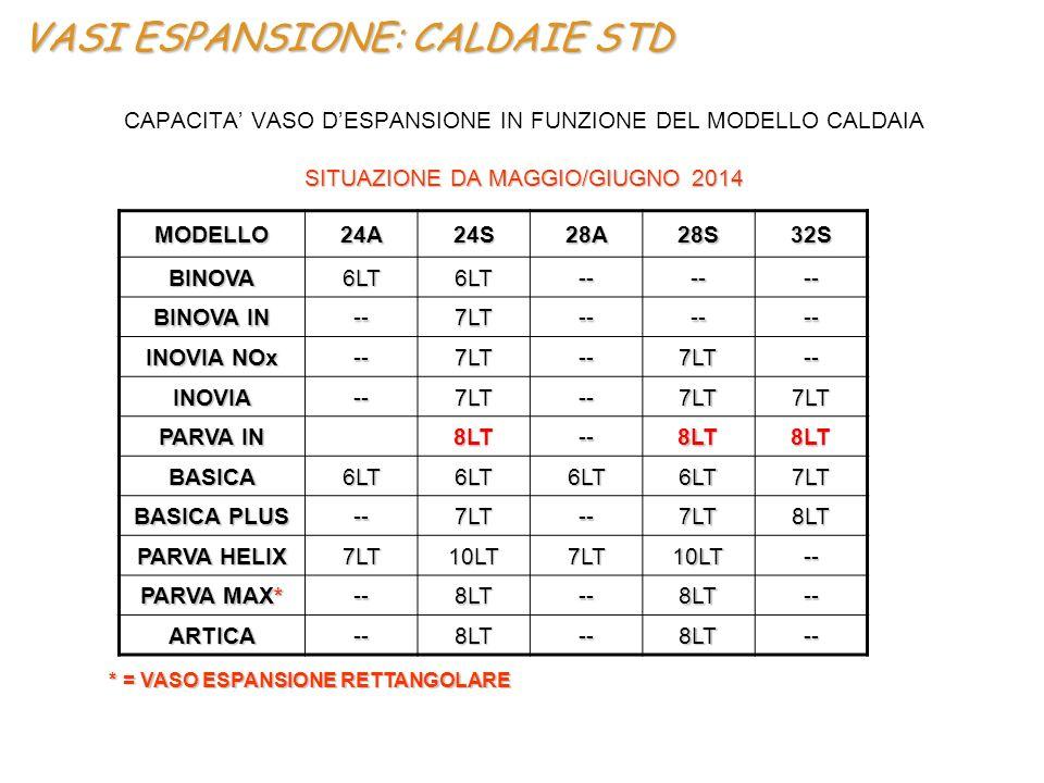 VASI ESPANSIONE: CALDAIE STD CAPACITA' VASO D'ESPANSIONE IN FUNZIONE DEL MODELLO CALDAIA SITUAZIONE DA MAGGIO/GIUGNO 2014 * = VASO ESPANSIONE RETTANGO