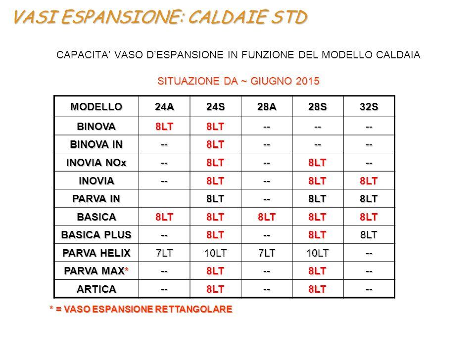 VASI ESPANSIONE: CALDAIE STD CAPACITA' VASO D'ESPANSIONE IN FUNZIONE DEL MODELLO CALDAIA SITUAZIONE DA ~ GIUGNO 2015 * = VASO ESPANSIONE RETTANGOLARE