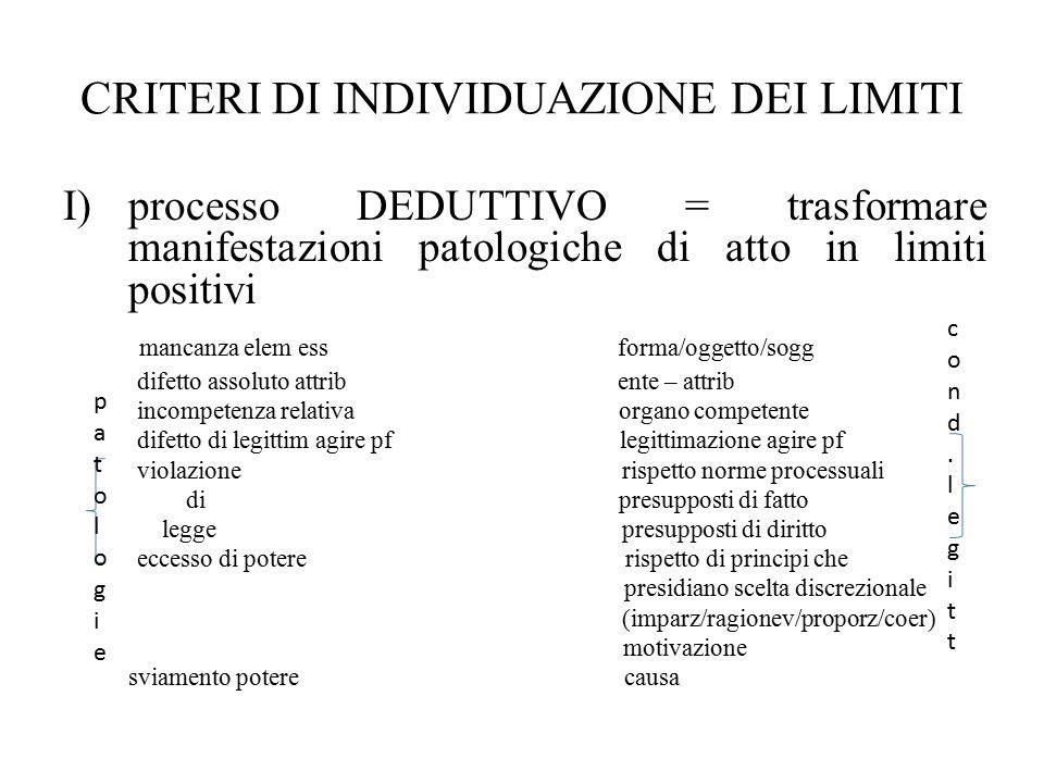 CRITERI DI INDIVIDUAZIONE DEI LIMITI I)processo DEDUTTIVO = trasformare manifestazioni patologiche di atto in limiti positivi mancanza elem ess forma/