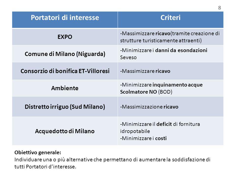 Portatori di interesseCriteri EXPO -Massimizzare ricavo(tramite creazione di strutture turisticamente attraenti) Comune di Milano (Niguarda) -Minimizz