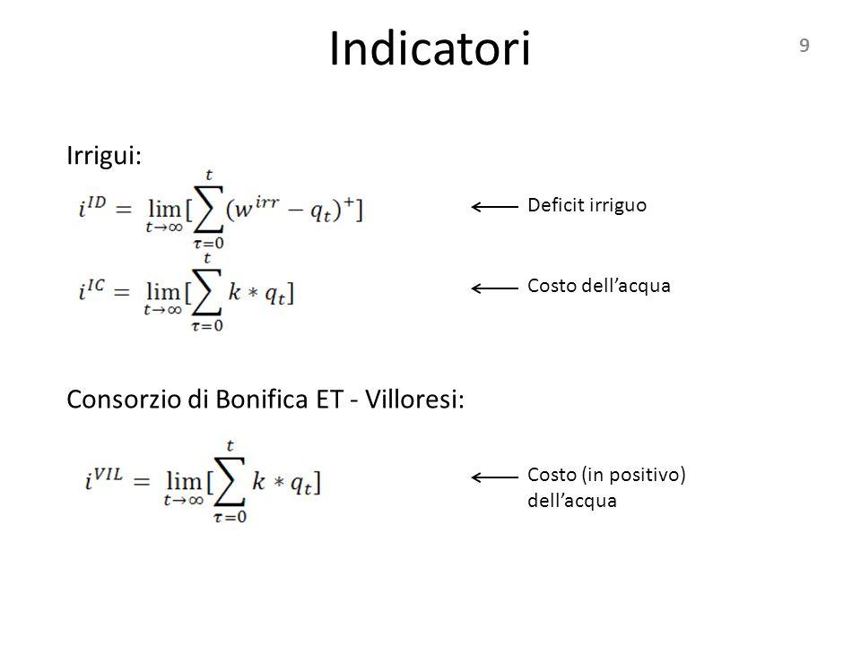 9 Indicatori Irrigui: Consorzio di Bonifica ET - Villoresi: Deficit irriguo Costo dell'acqua Costo (in positivo) dell'acqua