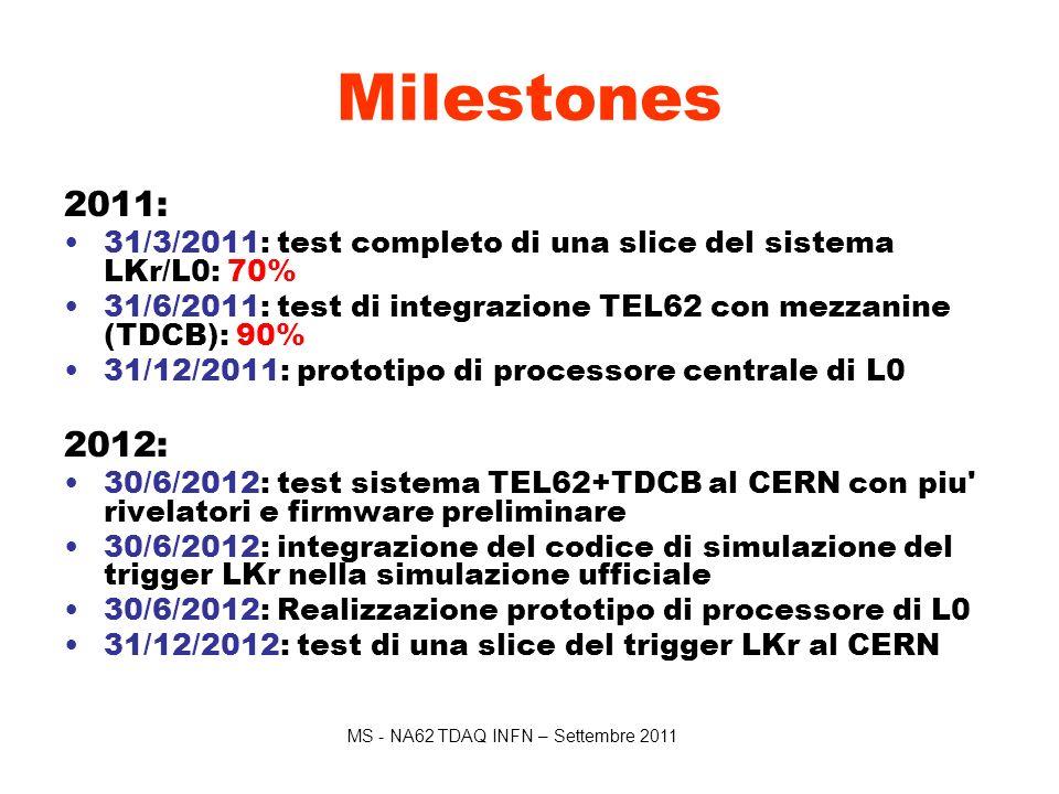 MS - NA62 TDAQ INFN – Settembre 2011 Milestones 2011: 31/3/2011: test completo di una slice del sistema LKr/L0: 70% 31/6/2011: test di integrazione TEL62 con mezzanine (TDCB): 90% 31/12/2011: prototipo di processore centrale di L0 2012: 30/6/2012: test sistema TEL62+TDCB al CERN con piu rivelatori e firmware preliminare 30/6/2012: integrazione del codice di simulazione del trigger LKr nella simulazione ufficiale 30/6/2012: Realizzazione prototipo di processore di L0 31/12/2012: test di una slice del trigger LKr al CERN