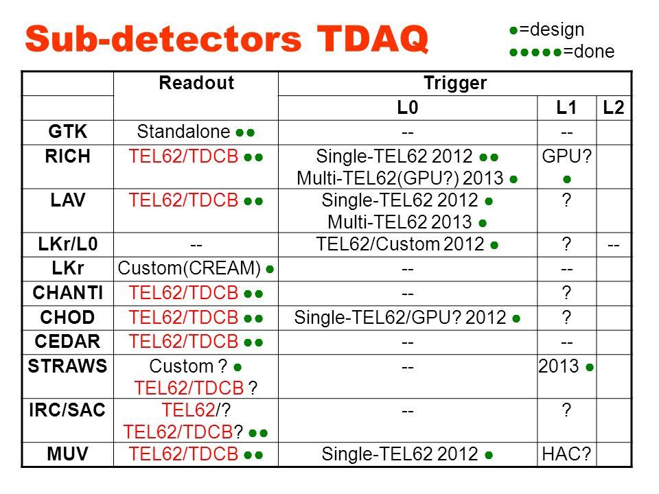 MS - NA62 TDAQ INFN – Settembre 2011 Sub-detectors TDAQ ReadoutTrigger L0L1L2 GTKStandalone ●●-- RICHTEL62/TDCB ●●Single-TEL62 2012 ●● Multi-TEL62(GPU ) 2013 ● GPU.
