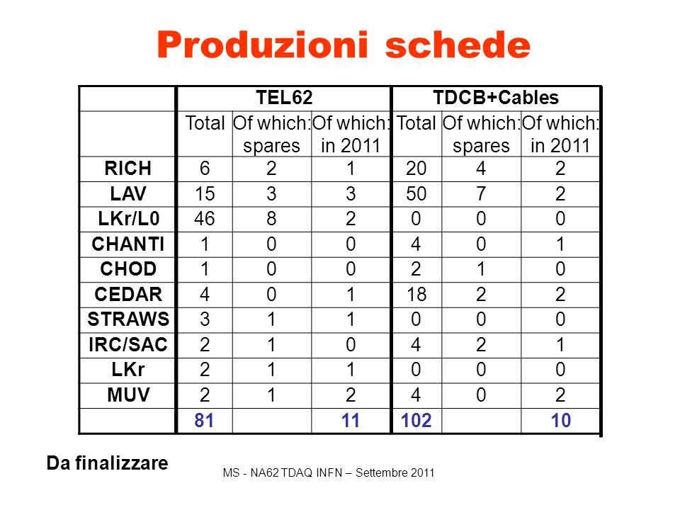 MS - NA62 TDAQ INFN – Settembre 2011 ● Parte piu' critica del TDAQ ● Uscita di Pisa, ingresso di Torino (E.