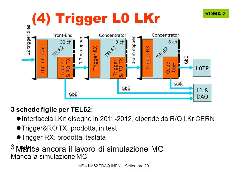 MS - NA62 TDAQ INFN – Settembre 2011 Scheda RX trigger Scheda TX trigger & RO ROMA 2