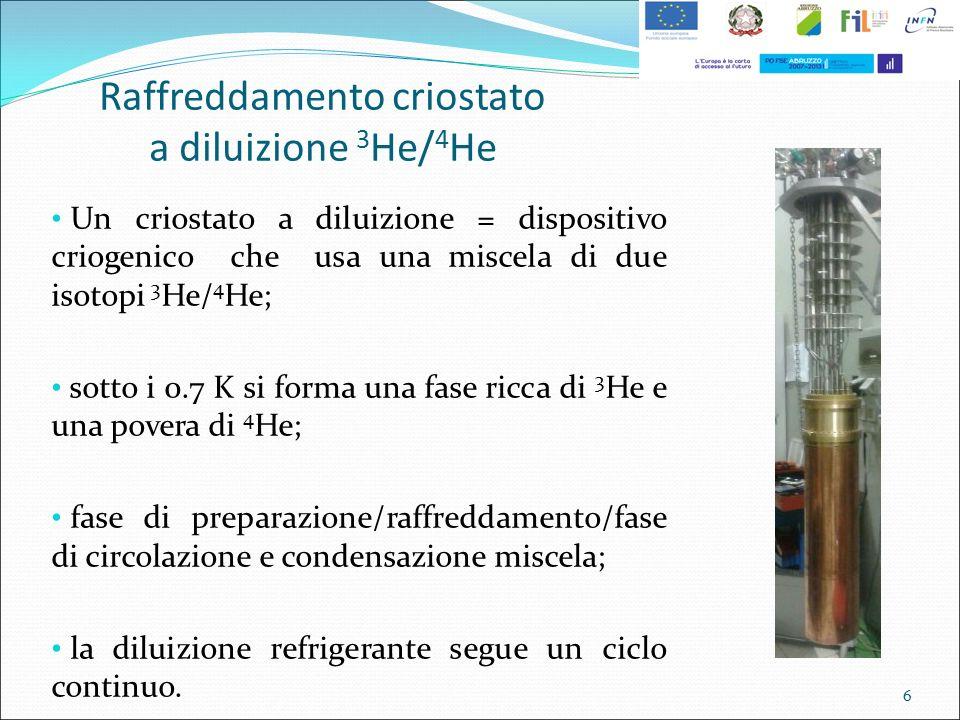 Raffreddamento criostato a diluizione 3 He/ 4 He Un criostato a diluizione = dispositivo criogenico che usa una miscela di due isotopi 3 He/ 4 He; sot