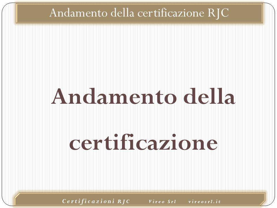 02/10/2015 Certificazioni RJC Vireo Srl vireosrl.it Andamento della certificazione RJC Andamento della certificazione