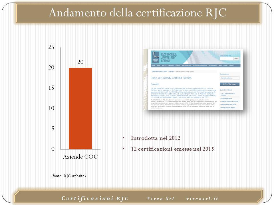 02/10/2015 Certificazioni RJC Vireo Srl vireosrl.it Andamento della certificazione RJC (fonte: RJC website) Introdotta nel 2012 12 certificazioni emesse nel 2015