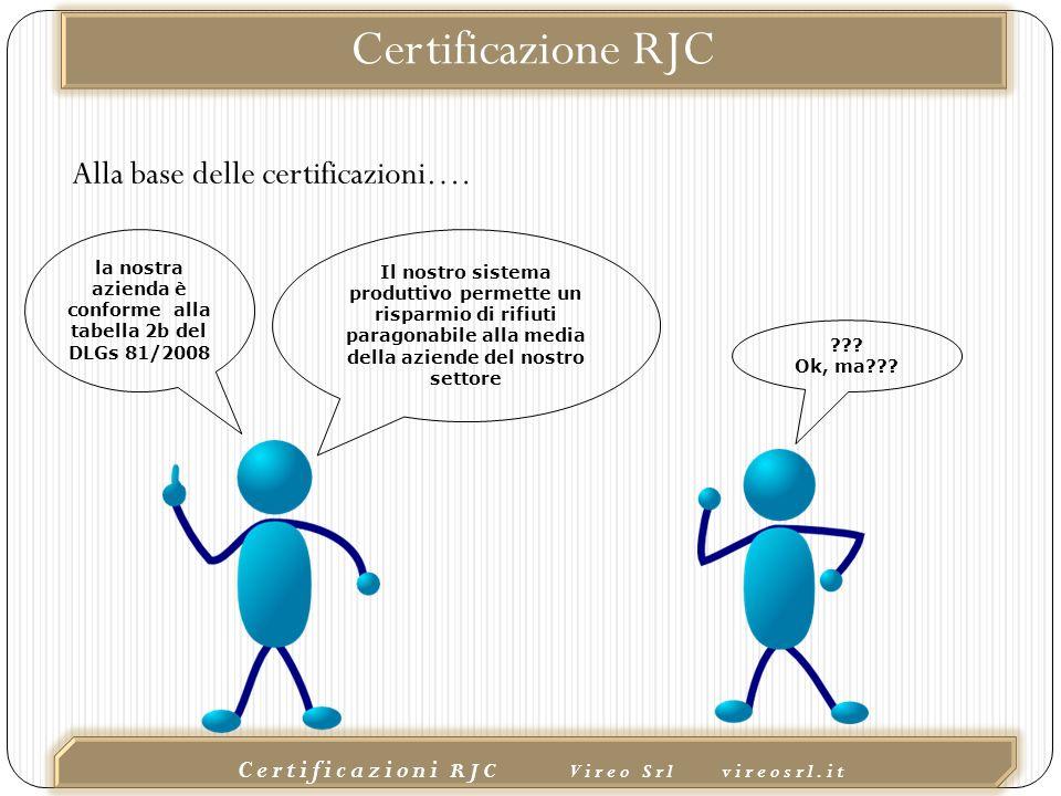 02/10/2015 Certificazioni RJC Vireo Srl vireosrl.it Il nostro sistema produttivo permette un risparmio di rifiuti paragonabile alla media della aziende del nostro settore la nostra azienda è conforme alla tabella 2b del DLGs 81/2008 .