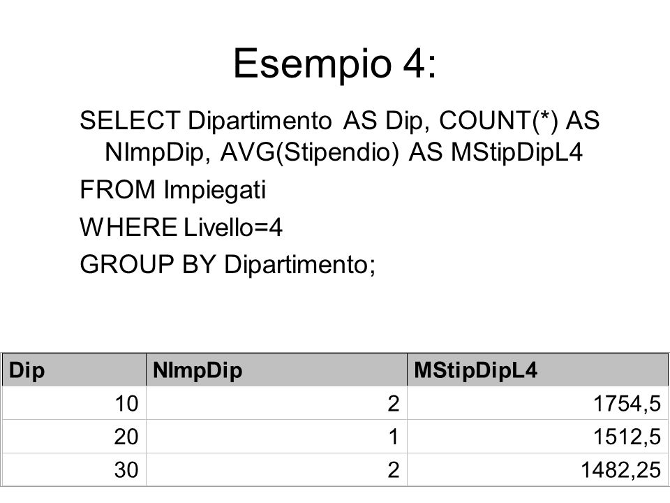 Esempio 4: SELECT Dipartimento AS Dip, COUNT(*) AS NImpDip, AVG(Stipendio) AS MStipDipL4 FROM Impiegati WHERE Livello=4 GROUP BY Dipartimento; DipNImpDipMStipDipL4 1021754,5 2011512,5 3021482,25