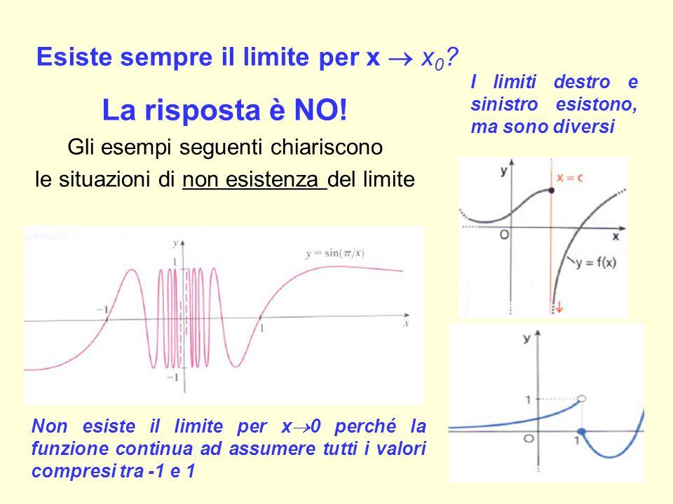 Esiste sempre il limite per x  x 0 ? La risposta è NO! Gli esempi seguenti chiariscono le situazioni di non esistenza del limite 10 Non esiste il lim