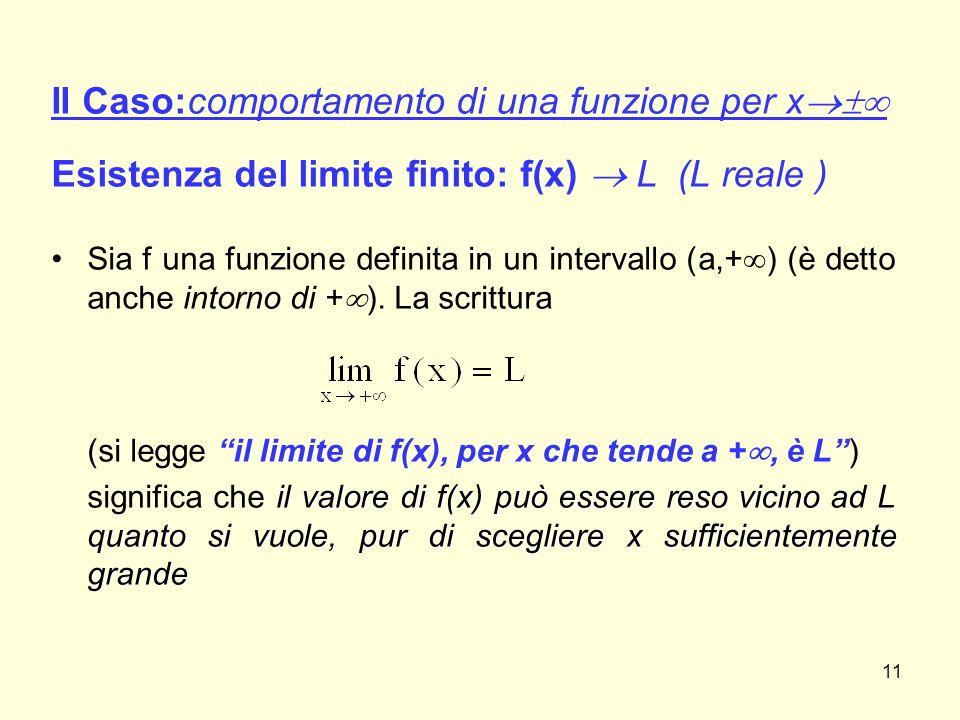 II Caso:comportamento di una funzione per x  Esistenza del limite finito: f(x)  L (L reale ) Sia f una funzione definita in un intervallo (a,+  )
