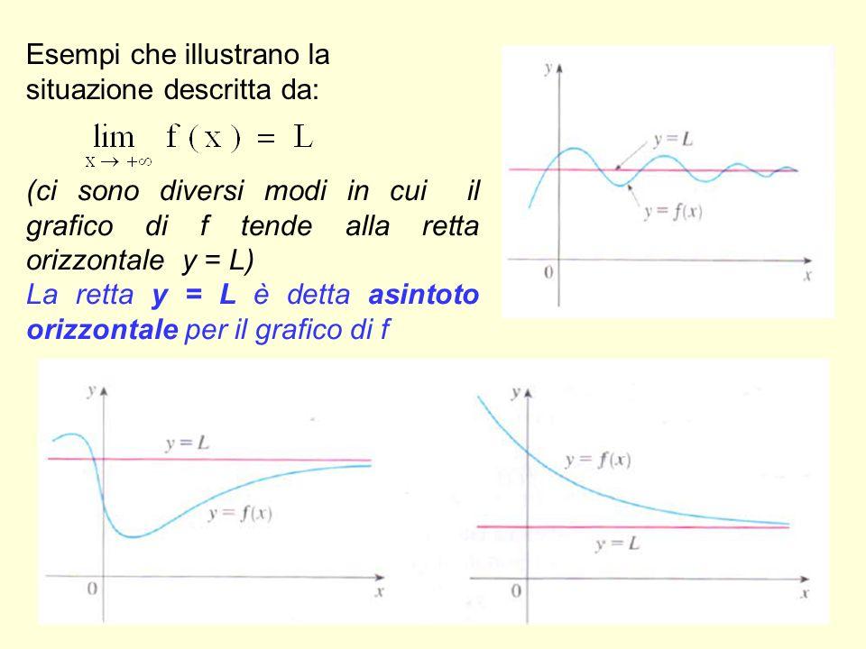 13 Esempi che illustrano la situazione descritta da: (ci sono diversi modi in cui il grafico di f tende alla retta orizzontale y = L) La retta y = L è