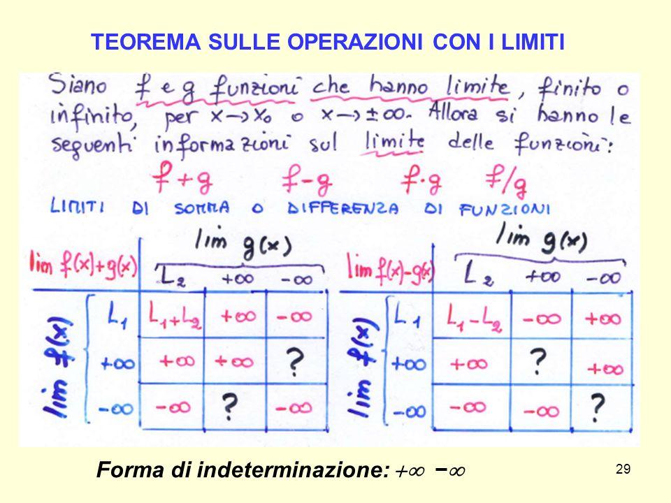 29 TEOREMA SULLE OPERAZIONI CON I LIMITI Forma di indeterminazione:  − 