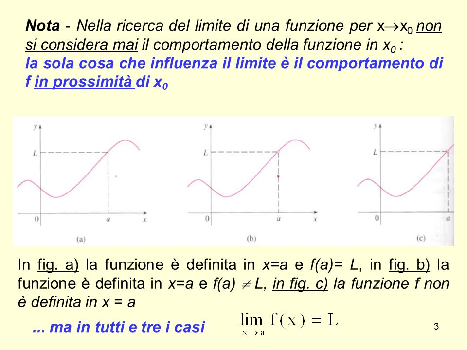 3 Nota - Nella ricerca del limite di una funzione per x  x 0 non si considera mai il comportamento della funzione in x 0 : la sola cosa che influenza