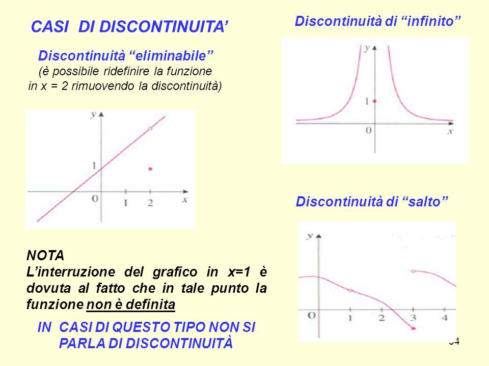 """34 CASI DI DISCONTINUITA' Discontinuità """"eliminabile"""" (è possibile ridefinire la funzione in x = 2 rimuovendo la discontinuità) Discontinuità di """"infi"""