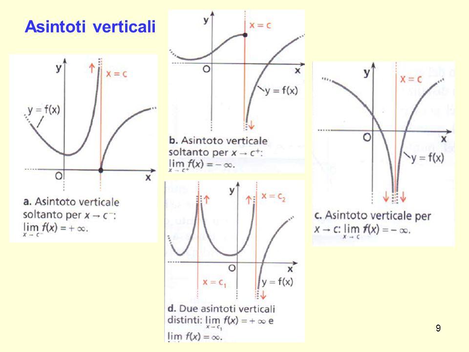 Esiste sempre il limite per x  x 0 .La risposta è NO.