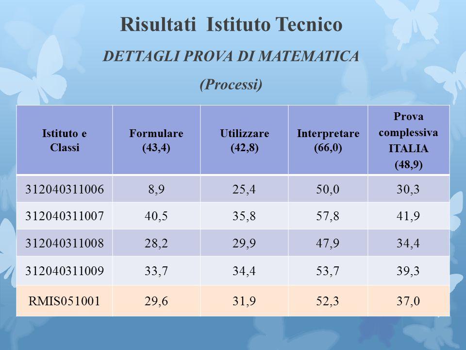 Risultati Istituto Tecnico DETTAGLI PROVA DI MATEMATICA (Processi) Istituto e Classi Formulare (43,4) Utilizzare (42,8) Interpretare (66,0) Prova complessiva ITALIA (48,9) 3120403110068,925,450,030,3 31204031100740,535,857,841,9 31204031100828,229,947,934,4 31204031100933,734,453,739,3 RMIS05100129,631,952,337,0