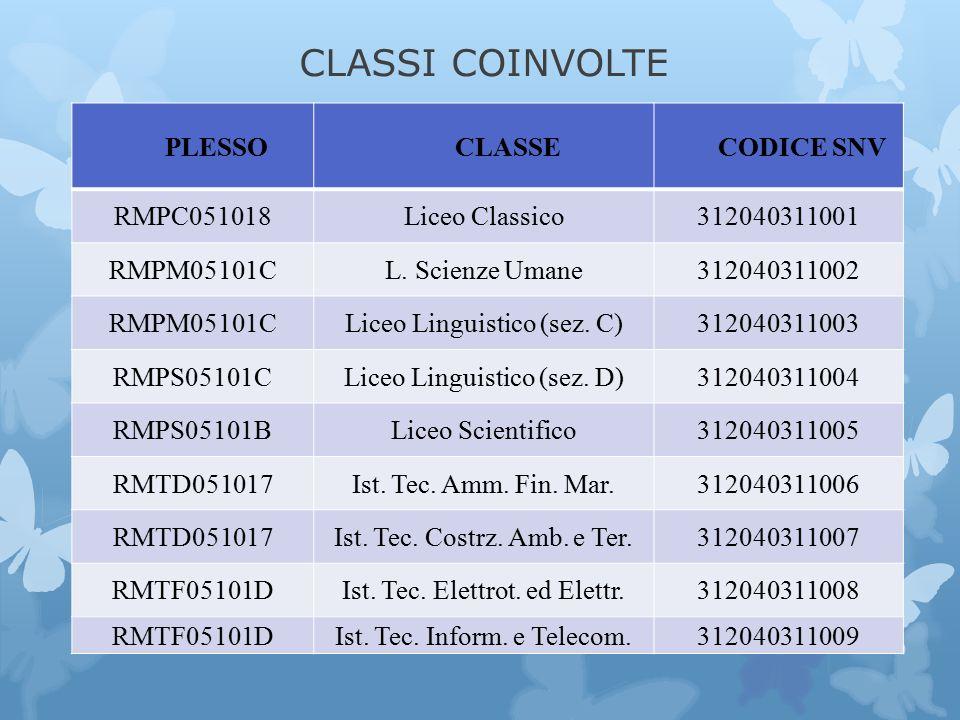 CLASSI COINVOLTE PLESSOCLASSECODICE SNV RMPC051018Liceo Classico312040311001 RMPM05101CL.