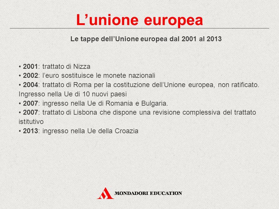 Le tappe dell'Unione europea dal 2001 al 2013 2001: trattato di Nizza 2002: l'euro sostituisce le monete nazionali 2004: trattato di Roma per la costi