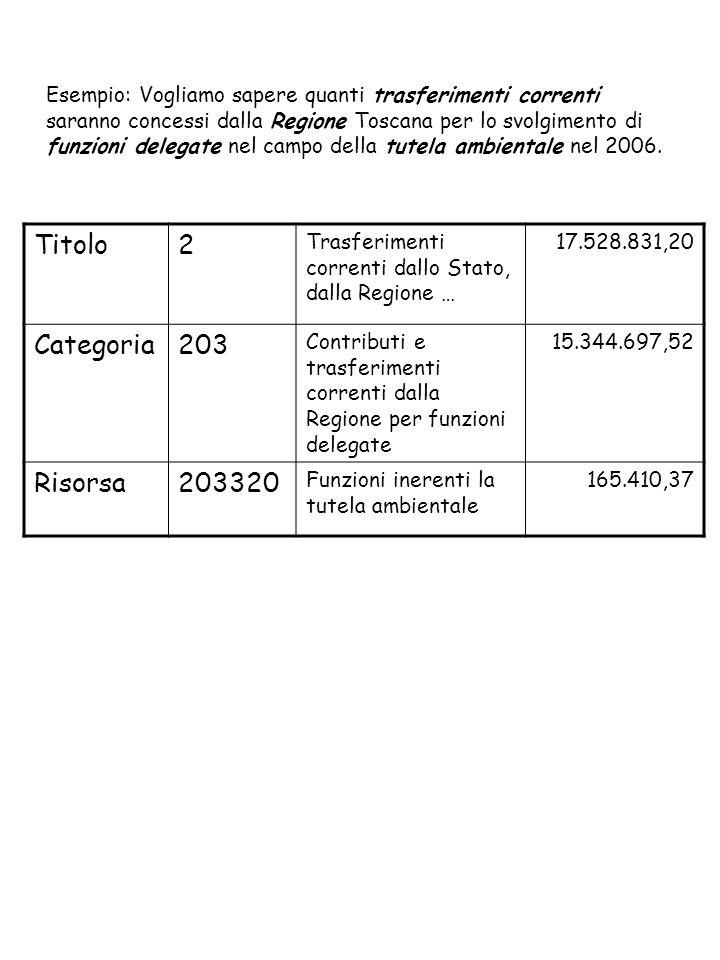 Esempio: Vogliamo sapere quanti trasferimenti correnti saranno concessi dalla Regione Toscana per lo svolgimento di funzioni delegate nel campo della tutela ambientale nel 2006.