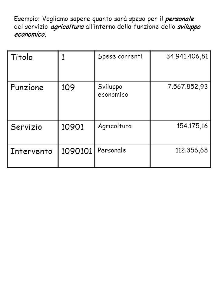 Esempio: Vogliamo sapere quanto sarà speso per il personale del servizio agricoltura all'interno della funzione dello sviluppo economico.