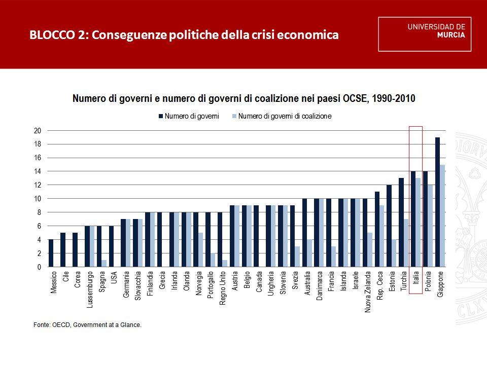 BLOCCO 2: Conseguenze politiche della crisi economica