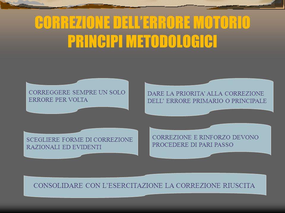 CORREZIONE DELL'ERRORE MOTORIO PRINCIPI METODOLOGICI CORREGGERE SEMPRE UN SOLO ERRORE PER VOLTA SCEGLIERE FORME DI CORREZIONE RAZIONALI ED EVIDENTI DARE LA PRIORITA' ALLA CORREZIONE DELL' ERRORE PRIMARIO O PRINCIPALE CORREZIONE E RINFORZO DEVONO PROCEDERE DI PARI PASSO CONSOLIDARE CON L'ESERCITAZIONE LA CORREZIONE RIUSCITA