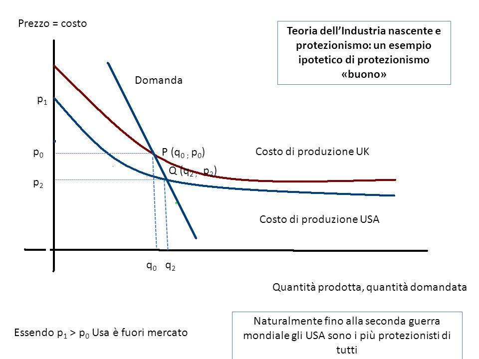 Q (q 2 ; p 2 ) q0q0 p0p0 p1p1 Essendo p 1 > p 0 Usa è fuori mercato Costo di produzione UK Costo di produzione USA Quantità prodotta, quantità domandata Prezzo = costo Domanda q2q2 p2p2 P (q 0 ; p 0 ) Teoria dell'Industria nascente e protezionismo: un esempio ipotetico di protezionismo «buono» Naturalmente fino alla seconda guerra mondiale gli USA sono i più protezionisti di tutti