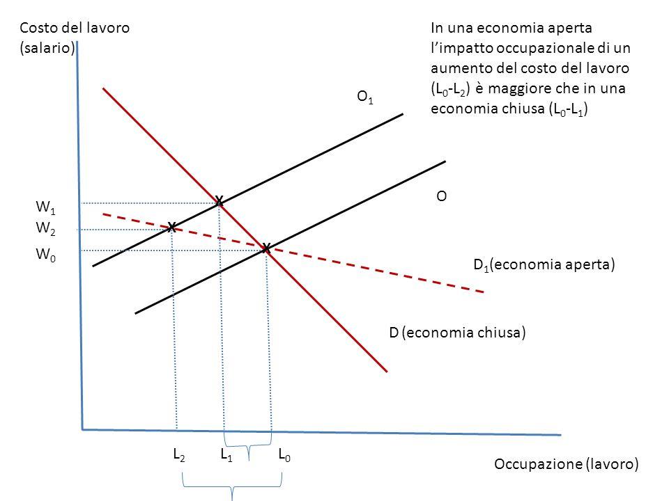 Occupazione (lavoro) O L0L0 O1O1 W0W0 L1L1 L2L2 W1W1 D 1 (economia aperta) W2W2 D (economia chiusa) Costo del lavoro (salario) In una economia aperta l'impatto occupazionale di un aumento del costo del lavoro (L 0 -L 2 ) è maggiore che in una economia chiusa (L 0 -L 1 ) X X X