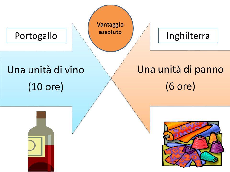 Una unità di vino (10 ore) Una unità di panno (6 ore) PortogalloInghilterra Vantaggio assoluto