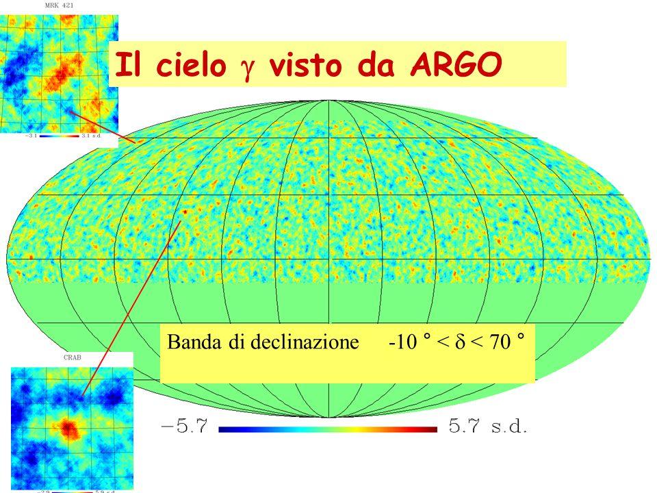 Banda di declinazione -10 ° <  < 70 ° Il cielo  visto da ARGO
