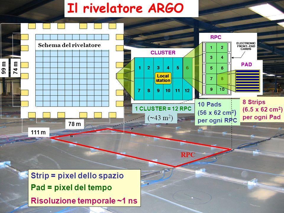 Il rivelatore ARGO Schema del rivelatore Strip = pixel dello spazio Pad = pixel del tempo Risoluzione temporale ~1 ns 10 Pads (56 x 62 cm 2 ) per ogn