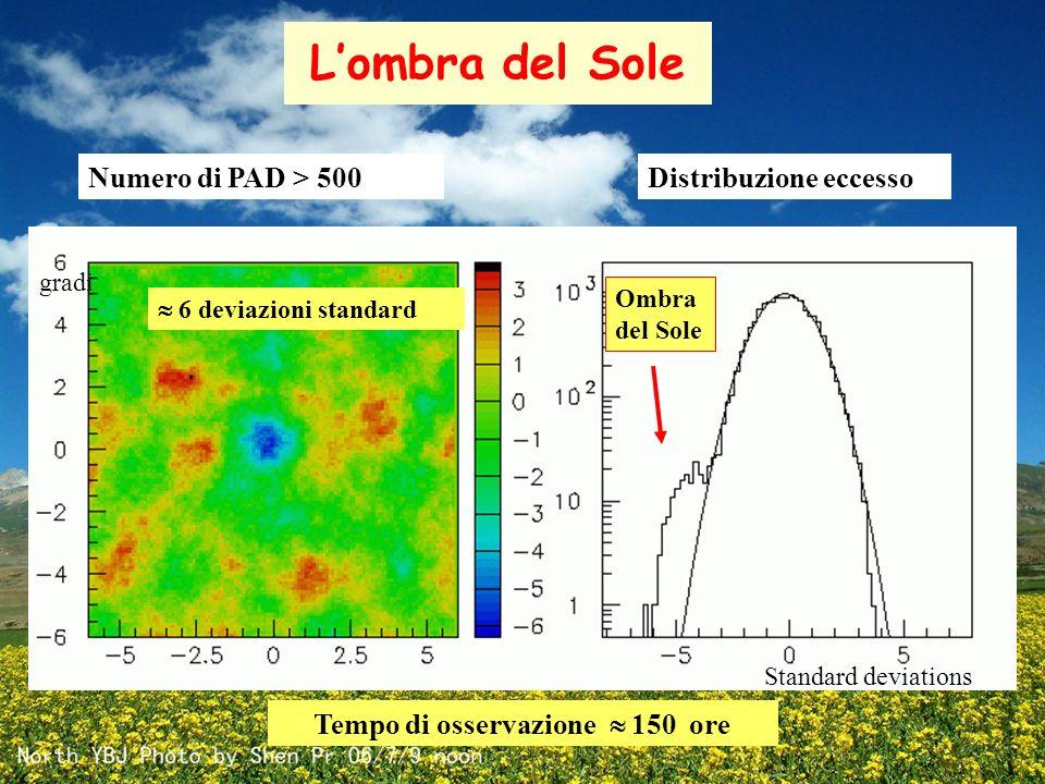 L'ombra del Sole gradi Distribuzione eccesso Standard deviations Ombra del Sole  6 deviazioni standard Tempo di osservazione  150 ore Numero di PAD