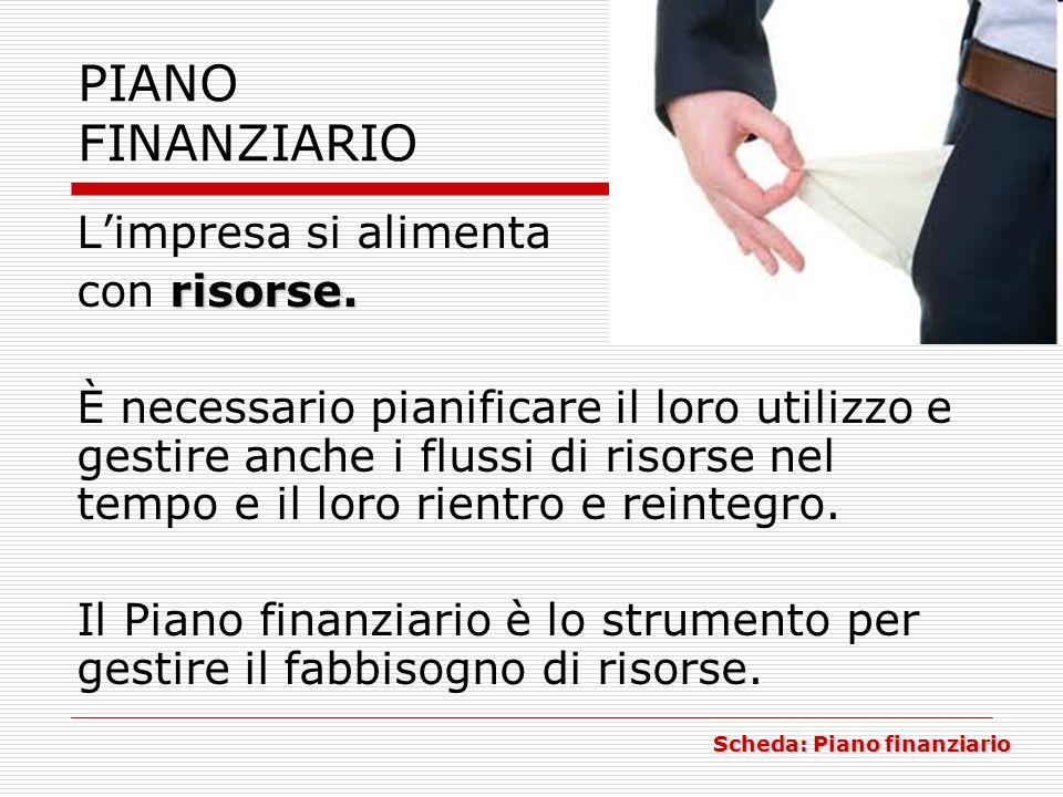 PIANO FINANZIARIO L'impresa si alimenta risorse. con risorse.