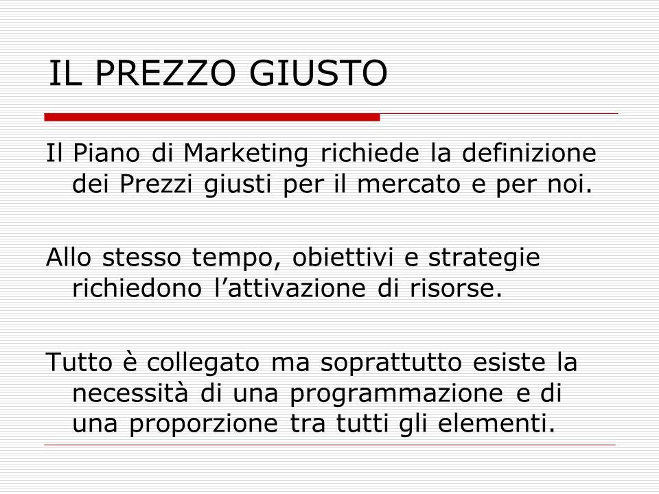 IL PREZZO GIUSTO Il Piano di Marketing richiede la definizione dei Prezzi giusti per il mercato e per noi.