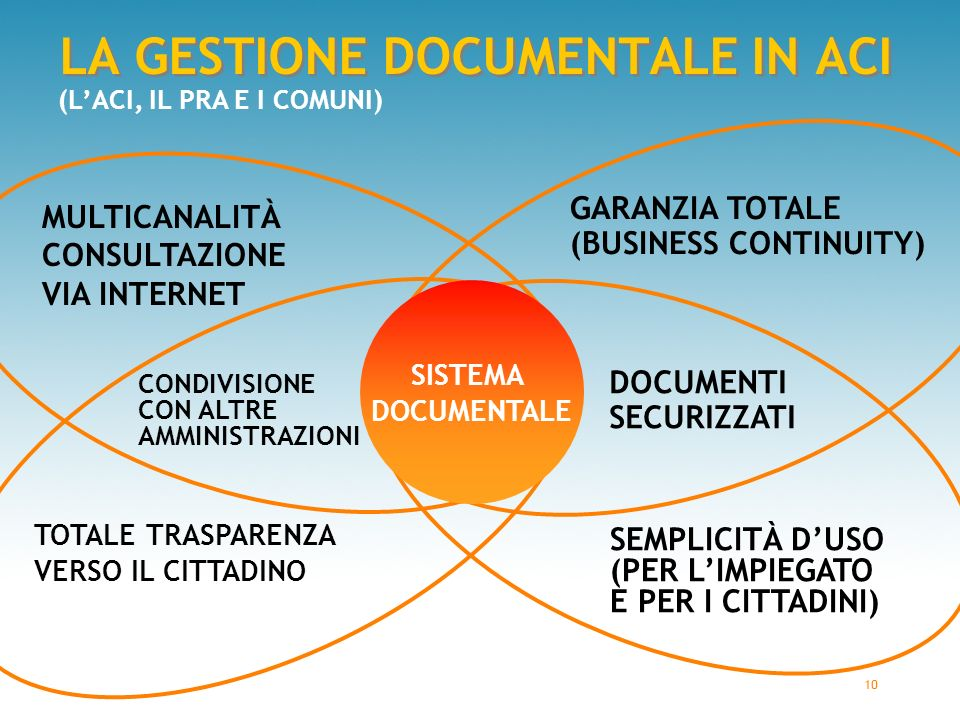10 LA GESTIONE DOCUMENTALE IN ACI SISTEMA DOCUMENTALE MULTICANALITÀ CONSULTAZIONE VIA INTERNET DOCUMENTI SECURIZZATI GARANZIA TOTALE (BUSINESS CONTINUITY) TOTALE TRASPARENZA VERSO IL CITTADINO SEMPLICITÀ D'USO (PER L'IMPIEGATO E PER I CITTADINI) (L'ACI, IL PRA E I COMUNI) CONDIVISIONE CON ALTRE AMMINISTRAZIONI