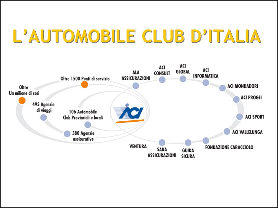11 L'AUTOMOBILE CLUB D'ITALIA