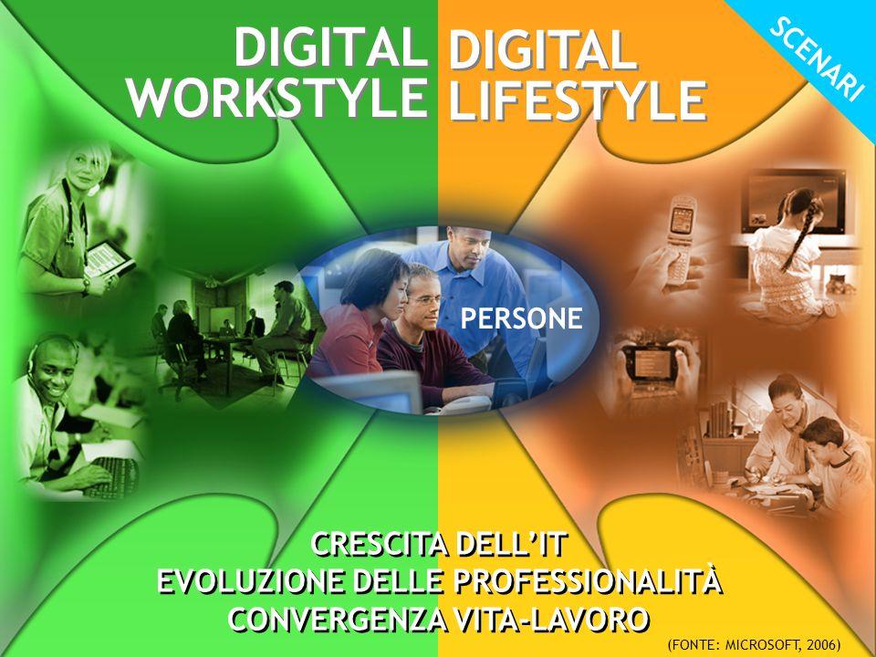 2 DIGITAL WORKSTYLE DIGITAL LIFESTYLE PERSONE (FONTE: MICROSOFT, 2006) SCENARI CRESCITA DELL'IT EVOLUZIONE DELLE PROFESSIONALITÀ CONVERGENZA VITA-LAVORO CRESCITA DELL'IT EVOLUZIONE DELLE PROFESSIONALITÀ CONVERGENZA VITA-LAVORO