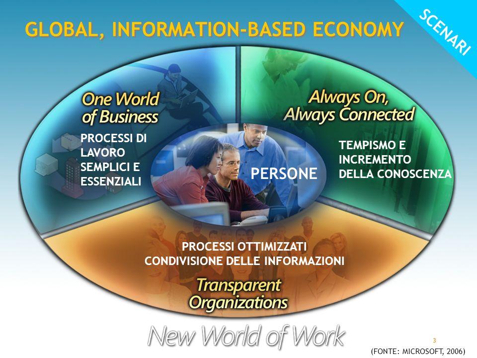 3 PERSONE GLOBAL, INFORMATION-BASED ECONOMY PROCESSI DI LAVORO SEMPLICI E ESSENZIALI TEMPISMO E INCREMENTO DELLA CONOSCENZA PROCESSI OTTIMIZZATI CONDIVISIONE DELLE INFORMAZIONI (FONTE: MICROSOFT, 2006) SCENARI