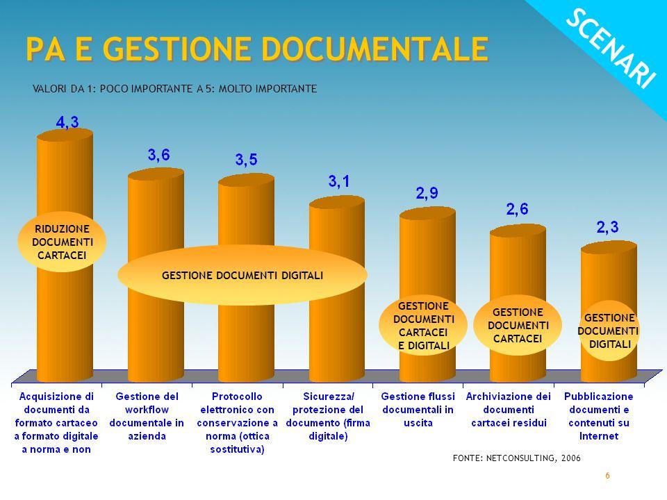 6 PA E GESTIONE DOCUMENTALE VALORI DA 1: POCO IMPORTANTE A 5: MOLTO IMPORTANTE FONTE: NETCONSULTING, 2006 RIDUZIONE DOCUMENTI CARTACEI GESTIONE DOCUMENTI DIGITALI GESTIONE DOCUMENTI CARTACEI GESTIONE DOCUMENTI DIGITALI GESTIONE DOCUMENTI CARTACEI E DIGITALI SCENARI