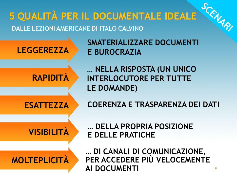 8 SCENARI 5 QUALITÀ PER IL DOCUMENTALE IDEALE DALLE LEZIONI AMERICANE DI ITALO CALVINO SMATERIALIZZARE DOCUMENTI E BUROCRAZIA … NELLA RISPOSTA (UN UNICO INTERLOCUTORE PER TUTTE LE DOMANDE) COERENZA E TRASPARENZA DEI DATI … DELLA PROPRIA POSIZIONE E DELLE PRATICHE LEGGEREZZA RAPIDITÀ ESATTEZZA VISIBILITÀ MOLTEPLICITÀ … DI CANALI DI COMUNICAZIONE, PER ACCEDERE PIÙ VELOCEMENTE AI DOCUMENTI