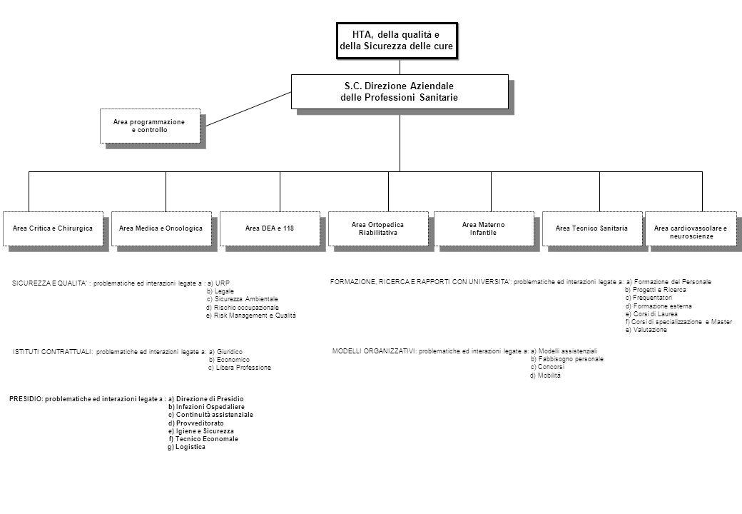 S.C. Direzione Aziendale delle Professioni Sanitarie S.C. Direzione Aziendale delle Professioni Sanitarie HTA, della qualità e della Sicurezza delle c