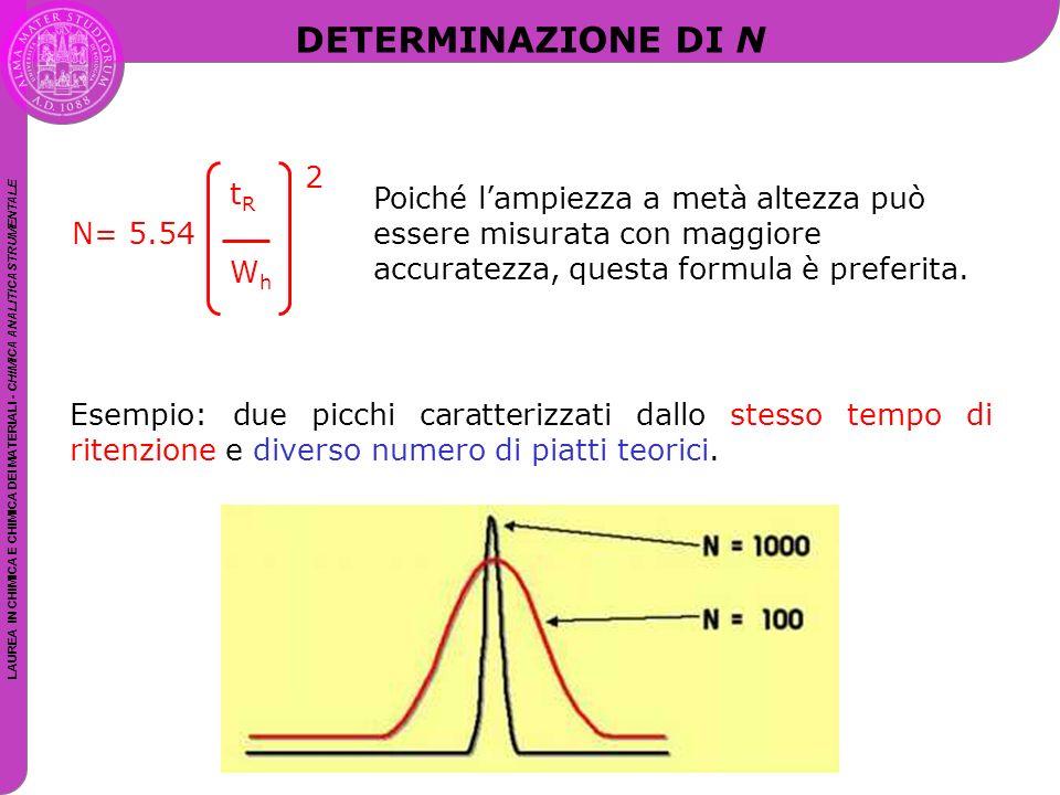 LAUREA IN CHIMICA E CHIMICA DEI MATERIALI - CHIMICA ANALITICA STRUMENTALE DETERMINAZIONE DI N Poiché l'ampiezza a metà altezza può essere misurata con