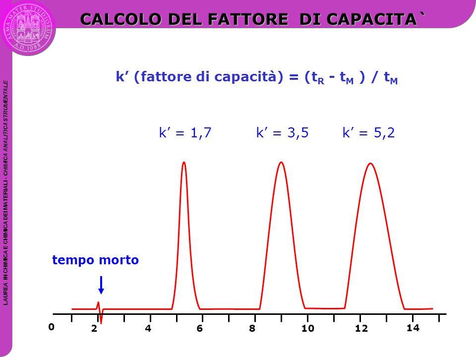 LAUREA IN CHIMICA E CHIMICA DEI MATERIALI - CHIMICA ANALITICA STRUMENTALE tempo morto CALCOLO DEL FATTORE DI CAPACITA` k' (fattore di capacità) = (t R