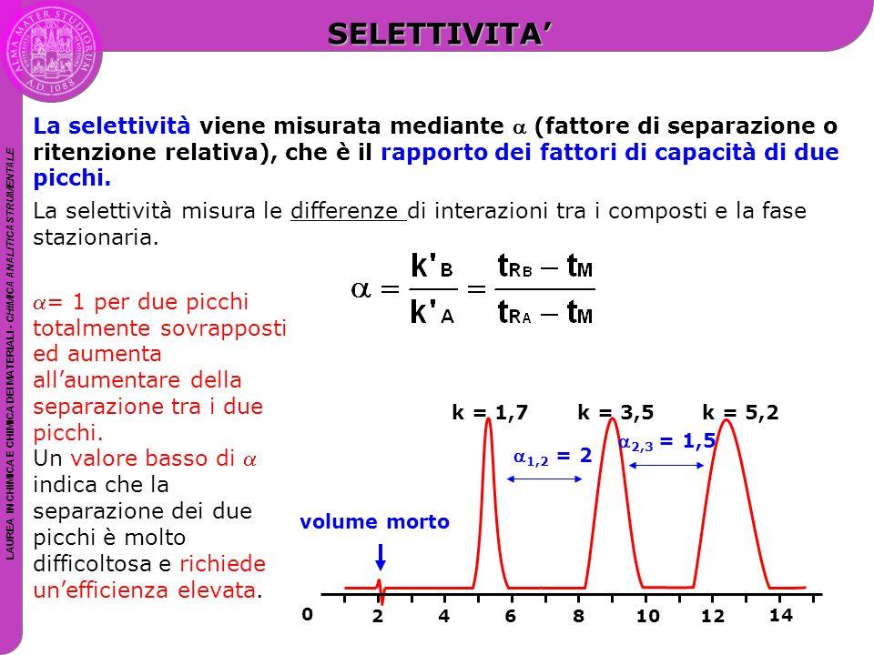 LAUREA IN CHIMICA E CHIMICA DEI MATERIALI - CHIMICA ANALITICA STRUMENTALE La selettività viene misurata mediante  (fattore di separazione o ritenzion